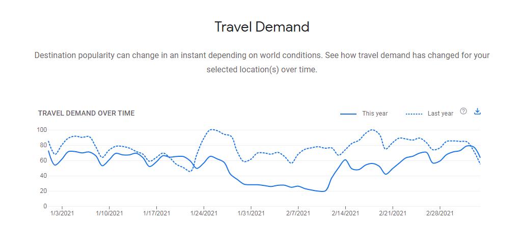 Nhu cầu tìm kiếm thông tin du lịch nội địa tăng mạnh sau khi dịch COVID-19 được kiểm soát tốt tại Việt Nam