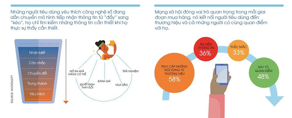 """Chinh phục người tiêu dùng trong """"thế giới kết nối"""" ở Châu Á"""