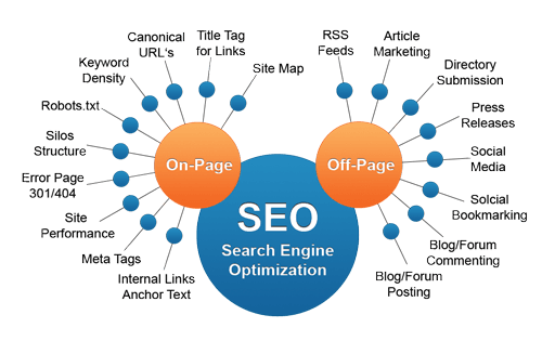 On-page SEO thật tốt