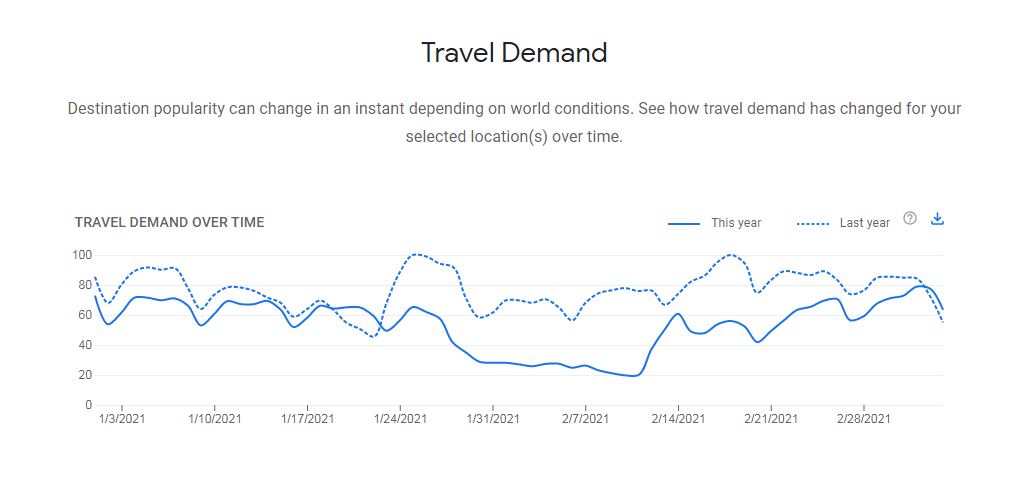 travel-demand