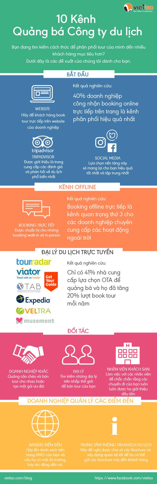 10 Kênh quảng bá tour du lịch, lữ hành hiệu quả