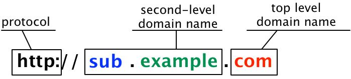 Mô hình minh họa chi tiết về Sub Domain