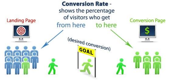 Tối ưu hóa tỷ lệ chuyển đổi trong website du lịch là gì?