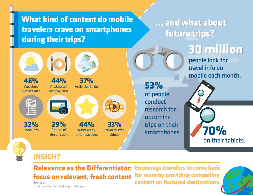 Cách Điện thoại Di động định hình lại ngành Du lịch – Lữ hành