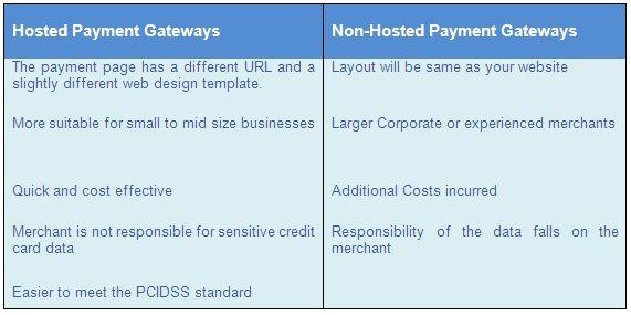 Cách chọn Cổng thanh toán trực tuyến cho Công ty Du lịch