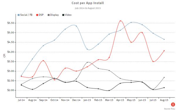 cost-per-app-install