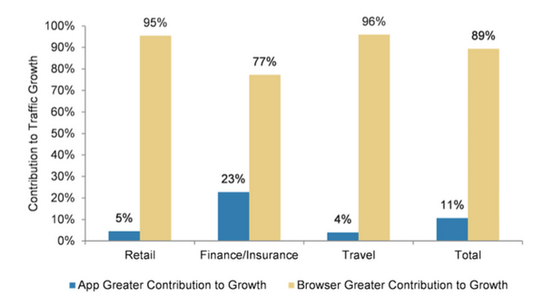morgan-stanley-mobile-web-contribution-to-growth