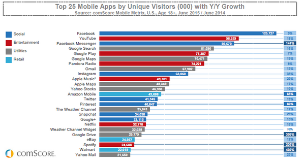 top-mobile-apps-time-spent